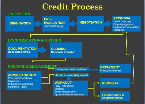 Money, Banking & Credit In The Philippines The Credit Process