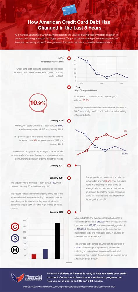 Check spelling or type a new query. How American Credit Card Debt Has Changed in the Last 5 Years INFOGRAPHIC