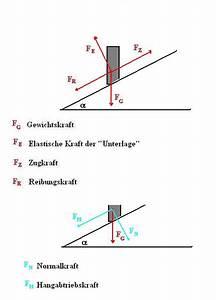 Gewichtskraft Berechnen : bewegung auf einer schiefen ebene ~ Themetempest.com Abrechnung