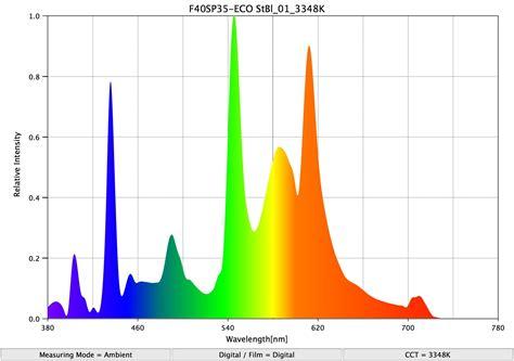 fluorescent light spectrum chart fluorescent light
