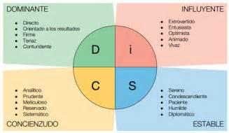 Disc Workplace Profile