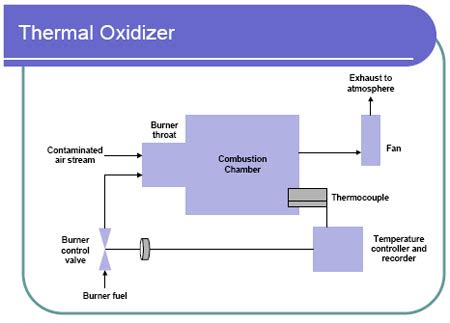 monitoring  control technique thermal oxidizer air