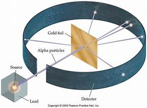 history - Alpha particle deflection by 180 degree in ...