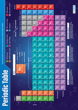 periodic table science poster