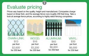 fencing materials cost how much does fence installation cost angies list