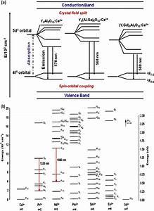 Schematic Energy Diagram Of The  A  Y 3 Al 5 O 12  Ce 3