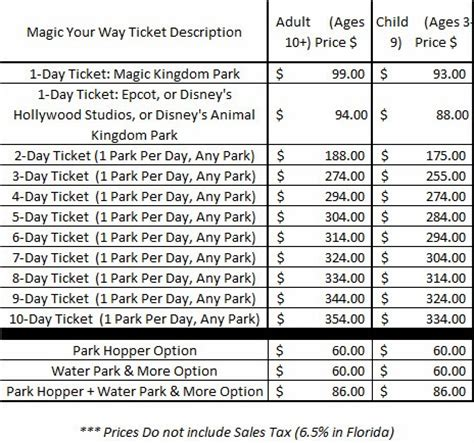 World Ticket Prices by Prices For Prices For Disney World Tickets