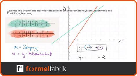 lineare funktionen wertetabelle funktionsgleichung