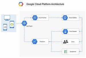 Google Cloud Platform Diagram Software For Innovative