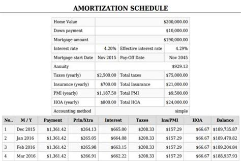loan amortization table calculator mortgage calculator with pmi taxes insurance down payment