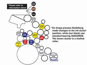 Image Result For Heidelberg Windmill Roller Diagram