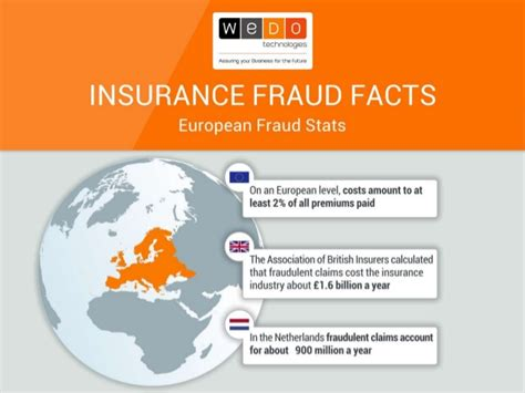 Insurance Fraud Facts Infographic