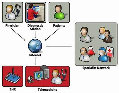 Telemedicine Telehealth Health Tele Care Nurse Clip