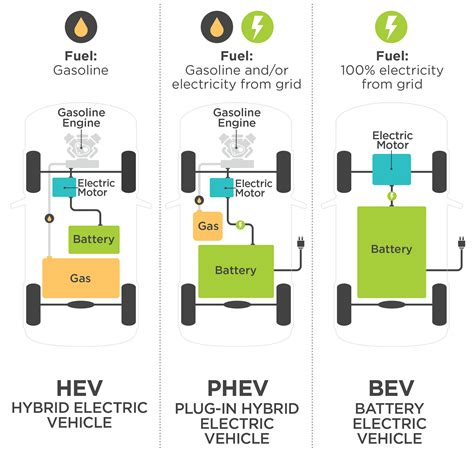 Electric Vehicles by Electric Vehicles