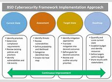Uses and Benefits of the Framework NIST