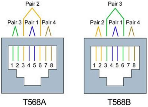 differences between wiring codes t568a t568b at t 258a fluke networks