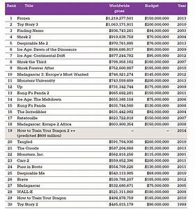 Opinions on List of highest-grossing animated films