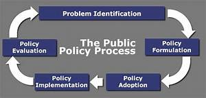 Stages Of Public Policy