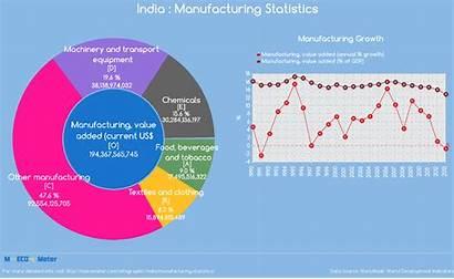 Manufacturing India Statistics Value