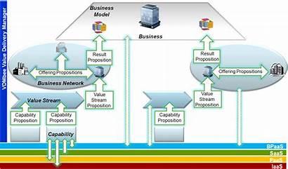 Business Models Sensing Data Internet Things Network
