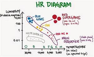 Worksheet  Hertzsprung