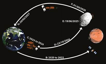 Moon Phobos Martian Mars Explore Project Timeline