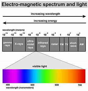Visible Light and the Electro-Magnetic Spectrum ...