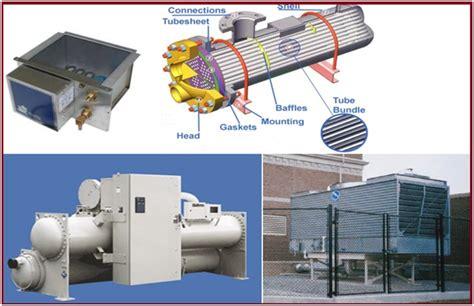 penjelasan singkat mengenai hvac heating ventilation