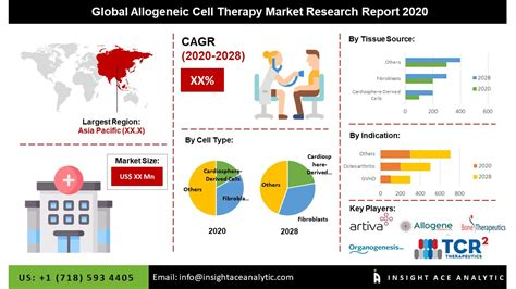Global Allogenic Cell Therapies Market Assessment