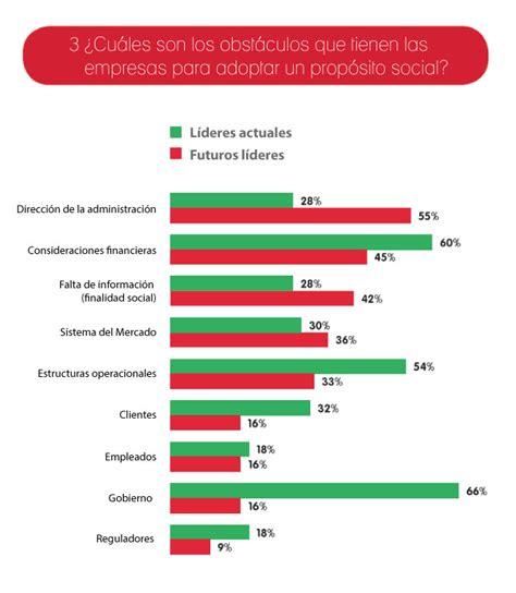 si鑒e social coca cola combinando el propósito con las ganancias resultados estudio de coca cola expoknews