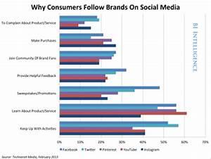 The Right Social Media Platform - Business Insider