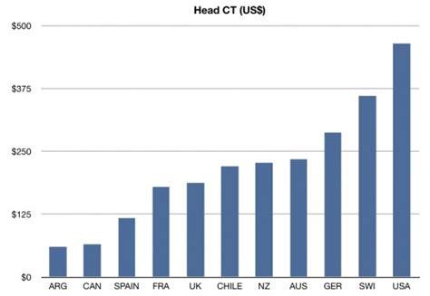 Cerebral Palsy Growth Charts