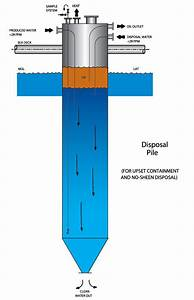 Well Drilling Rig Site Diagram  Well  Free Engine Image For User Manual Download