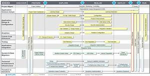 """New """"Maintenance Road Map for SAP S/4HANA"""" - SAP Tips and ..."""