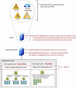 A Simple Evaluation Of Sharepoint Authentication Options