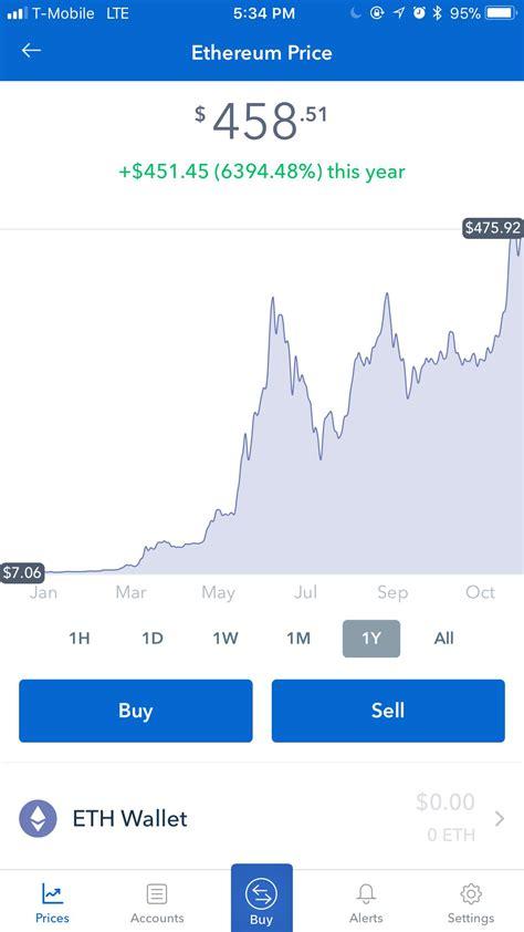 Ethereum YTD Return: +6,394.48% #ETH | Investing, Chart, Mar