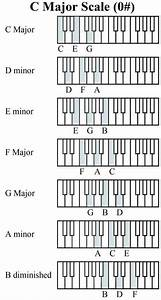 How To Create A Chord Progression  In 2020