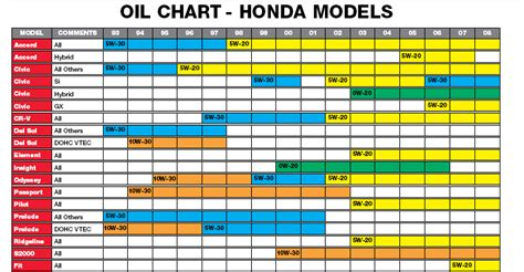 engine oil      honda tech honda forum discussion