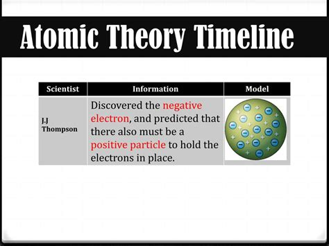 Ppt Atoms And Atomic Theory Powerpoint Presentation Id