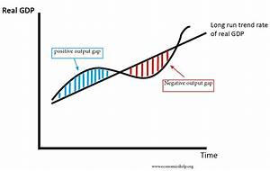 Output Gap Definition