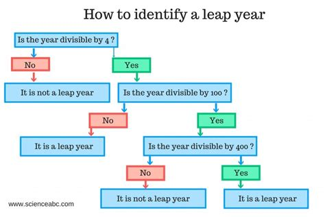 leap year days