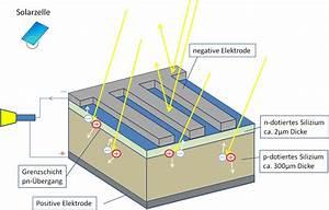 Solarzelle Selber Bauen : wie funktioniert eine solarzelle solaranlage einfach erkl rt wie funktioniert eine solarzelle ~ Buech-reservation.com Haus und Dekorationen