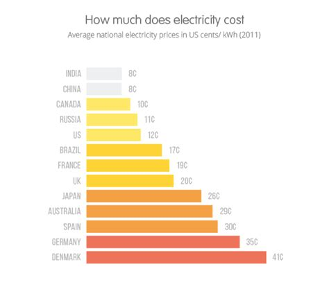 average electricity prices around the world kwh ovo