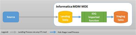 integrate informatica data quality idq