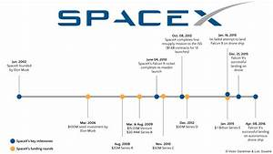 SpaceX, or How to Disrupt the Space Exploration Industry