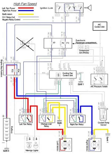 Peugeot 306 Phase 3 Wiring Diagram by Cooling Fan Peugeot Fan Concept Cars Diagram