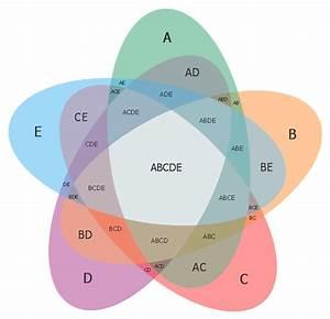 5 set venn diagram template circles venn diagram With venn diagram 5 circles template