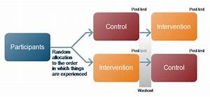 Designing Randomised Controlled Trials