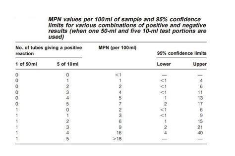 probable number mpn test principle procedure