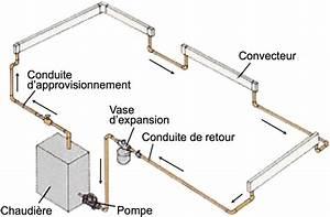 Chauffage A Eau : chauffage a eau chauffe eau gaz ou ballon electrique fmbe14 ~ Edinachiropracticcenter.com Idées de Décoration